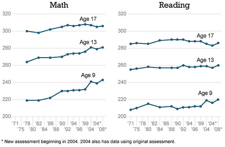 While reading achievement scores have remained flat, math scores rose slightly